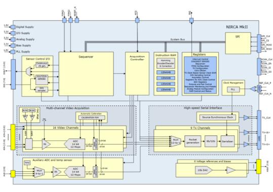 NIRCA MkII block diagram